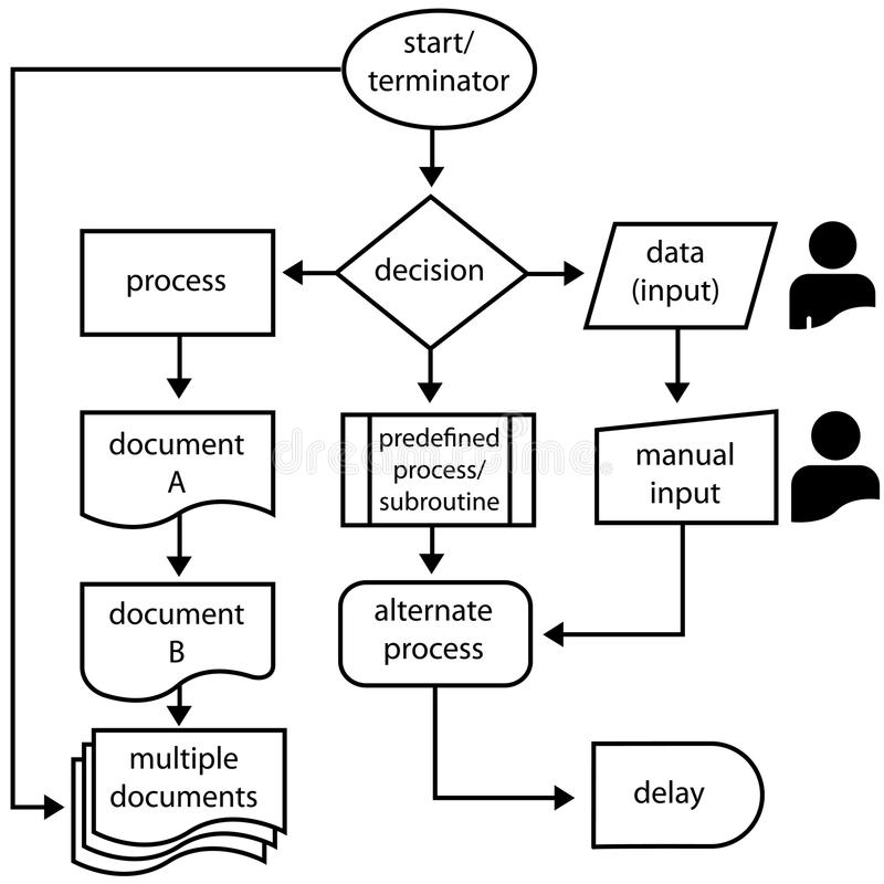 Flowchart Symbols Flow Arrows Programming Process Stock