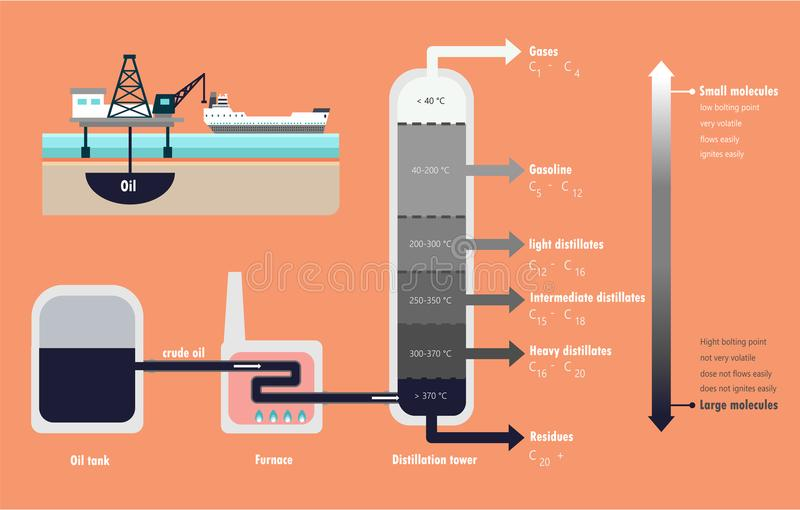 Distillation Diagram Free Image About Wiring Diagram And Schematic