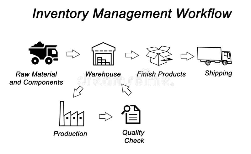 Inventory Management Workflow Stock Illustration