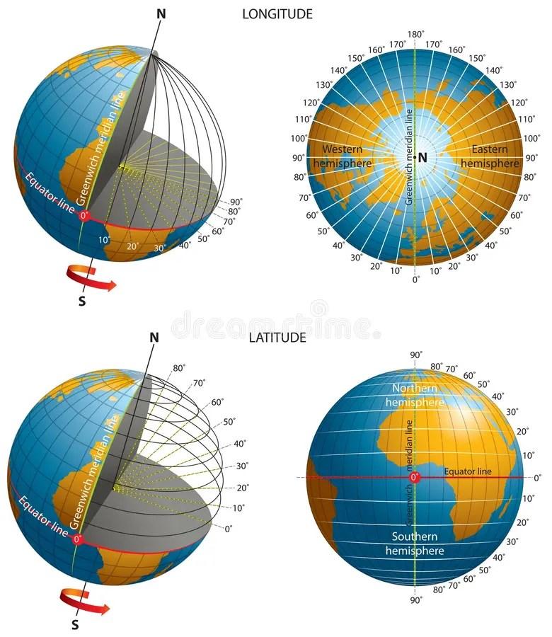 Latitude-longitude-coordinates Stock Vector - Illustration of arrow, geography: 60730680