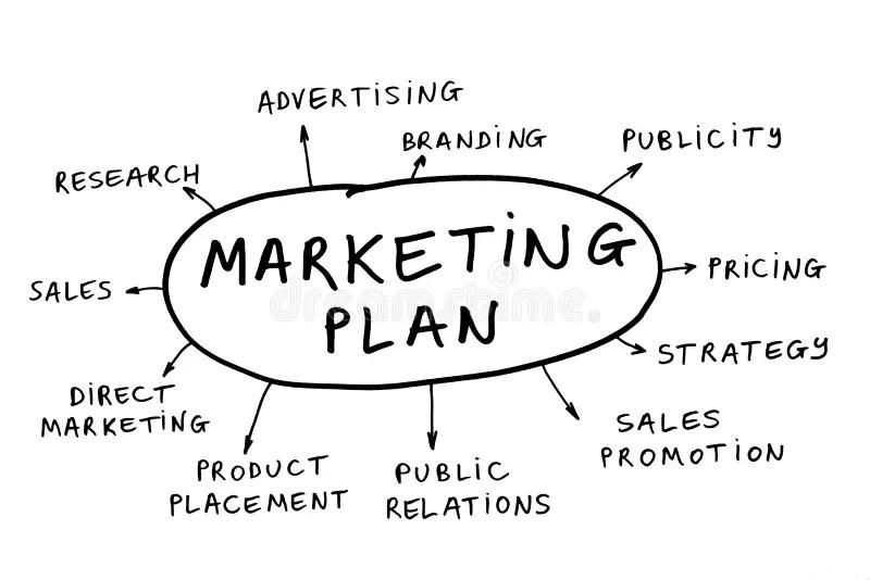 Marketing plan stock image. Image of distribute, buying