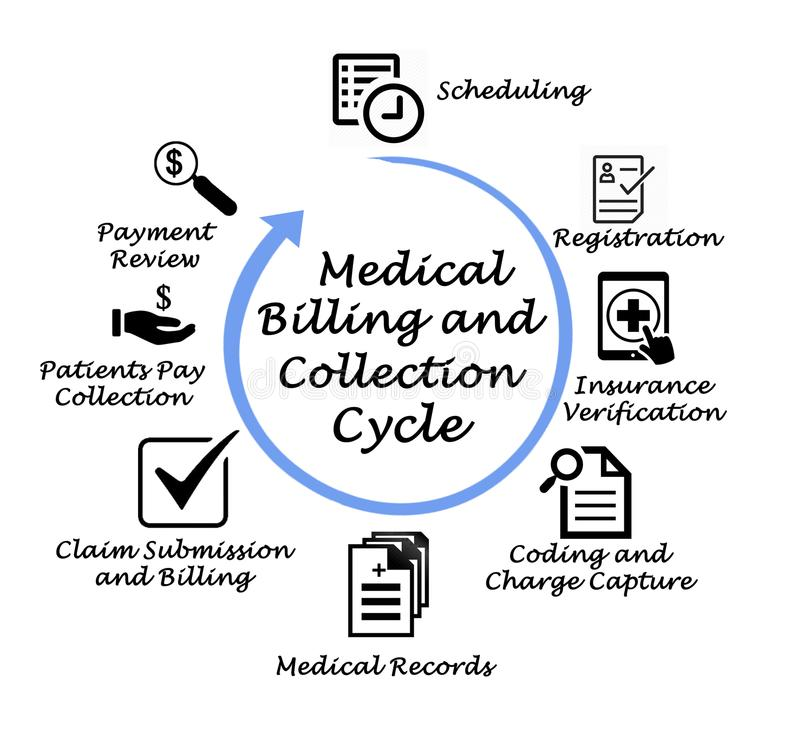 Medical Billing And Collection Stock Illustration