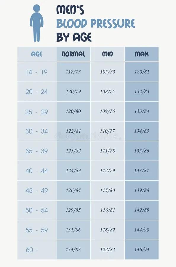 Men's Blood Pressure Chart Table Stock Vector - Image ...