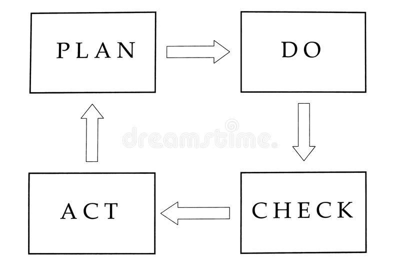 Project plan process stock photo. Image of methodology