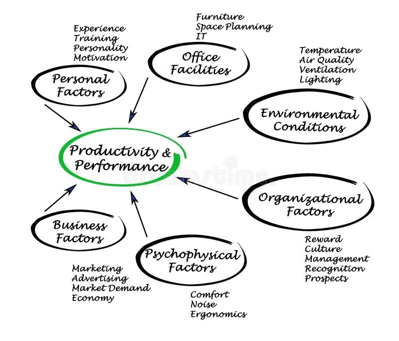 Performance/Motivation Graph Stock Illustration
