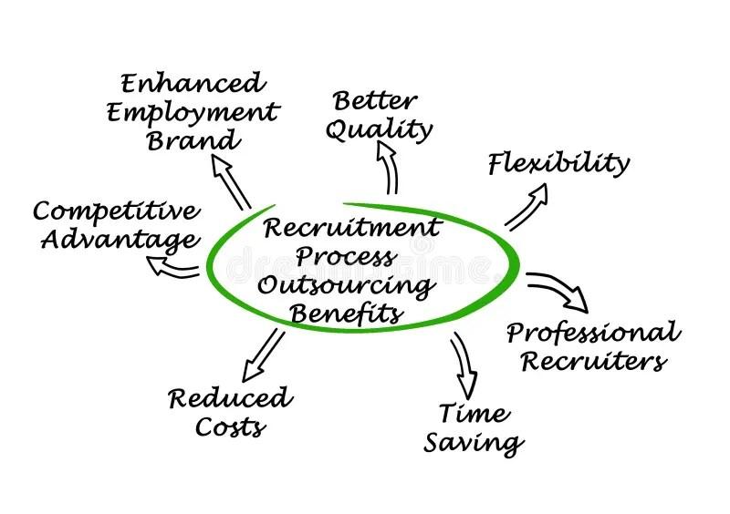 Recruitment Process Diagram Stock Illustration