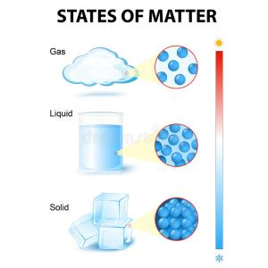 States of mater stock vector Illustration of molecule
