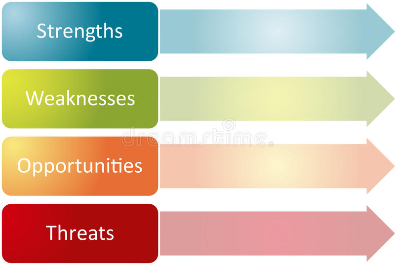 SWOT Analysis Business Diagram Stock Illustration - Illustration of ...