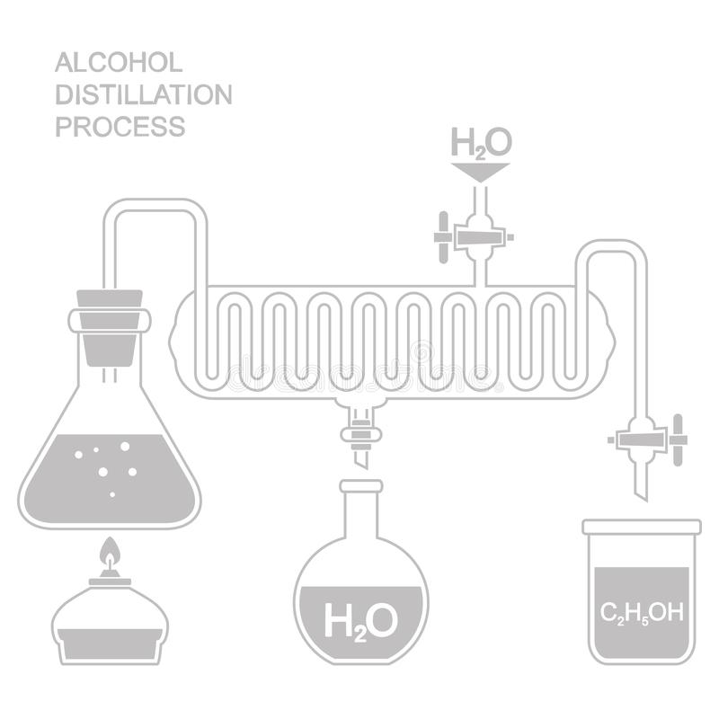 Distillation Is A Process Of Separating The Component