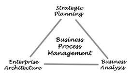 Business Process Management Diagram Stock Illustration