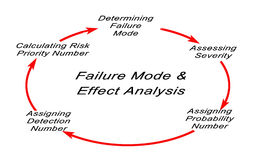 Root cause analysis stock image. Image of cost, punchlist