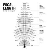 Focal Length And Angle Of View Guide Stock Vector