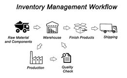 Inventory Management Words Logistic Supply Chain Control