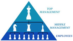 Pyramid Of Chain Of Command Levels In Organization Stock Image  Image: 19487381