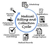 Medical Billing Process stock photo. Image of claims