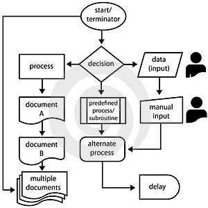 Flowchart Symbols Flow Arrows Programming Process cover