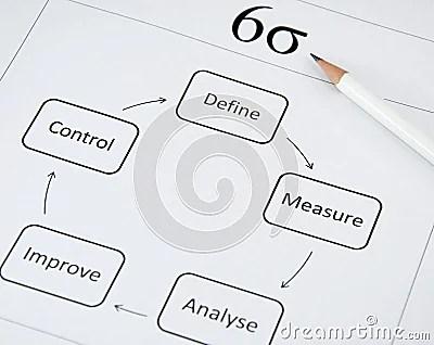 Business Improvement: Six Sigma Royalty Free Stock