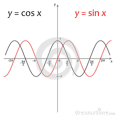 Diagram Of Function Y=sin X And Y=cos X Stock Vector