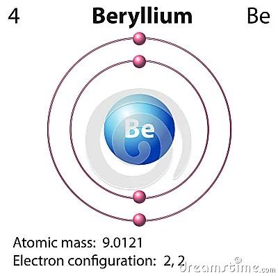 Diagram Of Radon Element Diagram Representation Of The Element Beryllium Stock