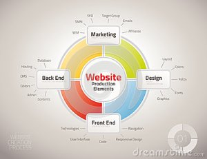 Diagram Of Website Production Process Elements Royalty Free Stock Image  Image: 35220966
