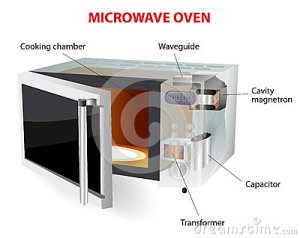 Microwave Oven Diagram Royalty Free Stock Photography  Image: 33291207