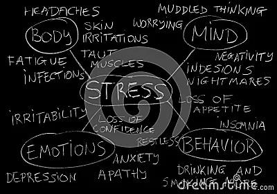 Stress Symptoms Stock Photo  Image 44223486
