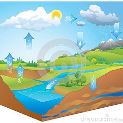 Picture Of Water Cycle Diagram Caravan Wiring Towbars Cycle. Vector Stock - Image: 59718720