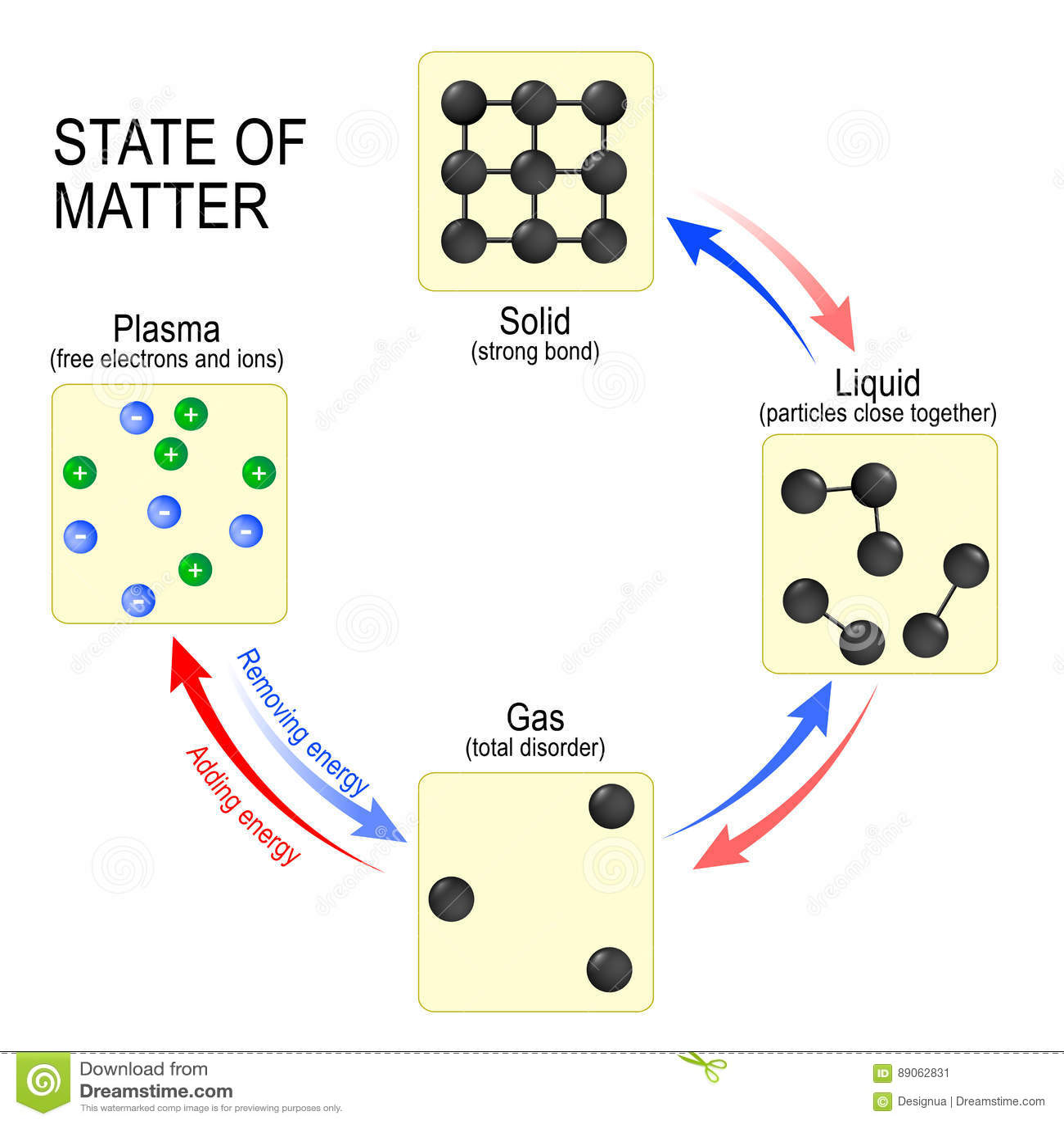 Etats De Solide De Liquide De Gaz Et De Plasma De