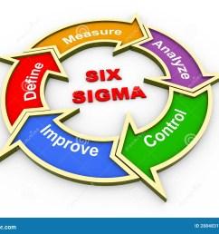 3d six sigma flow chart [ 1300 x 1065 Pixel ]