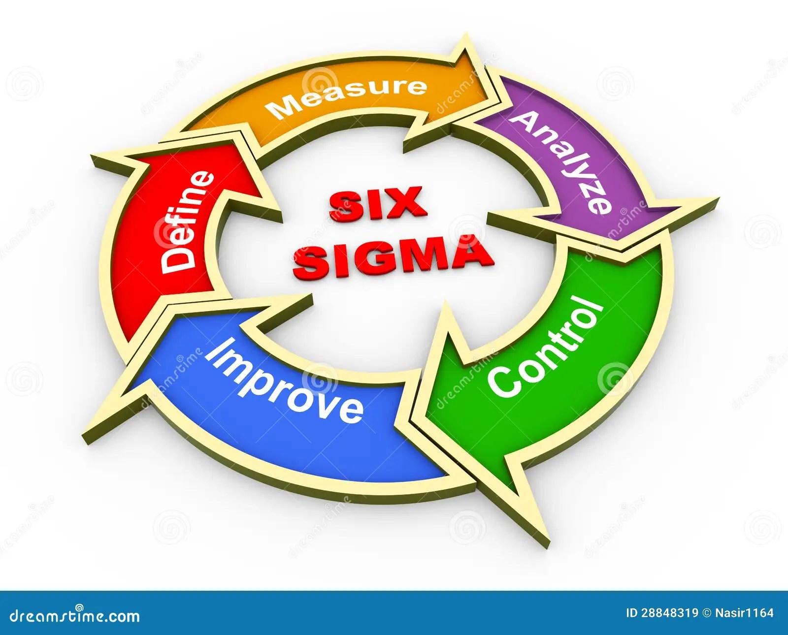 hight resolution of 3d six sigma flow chart