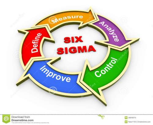 small resolution of 3d six sigma flow chart