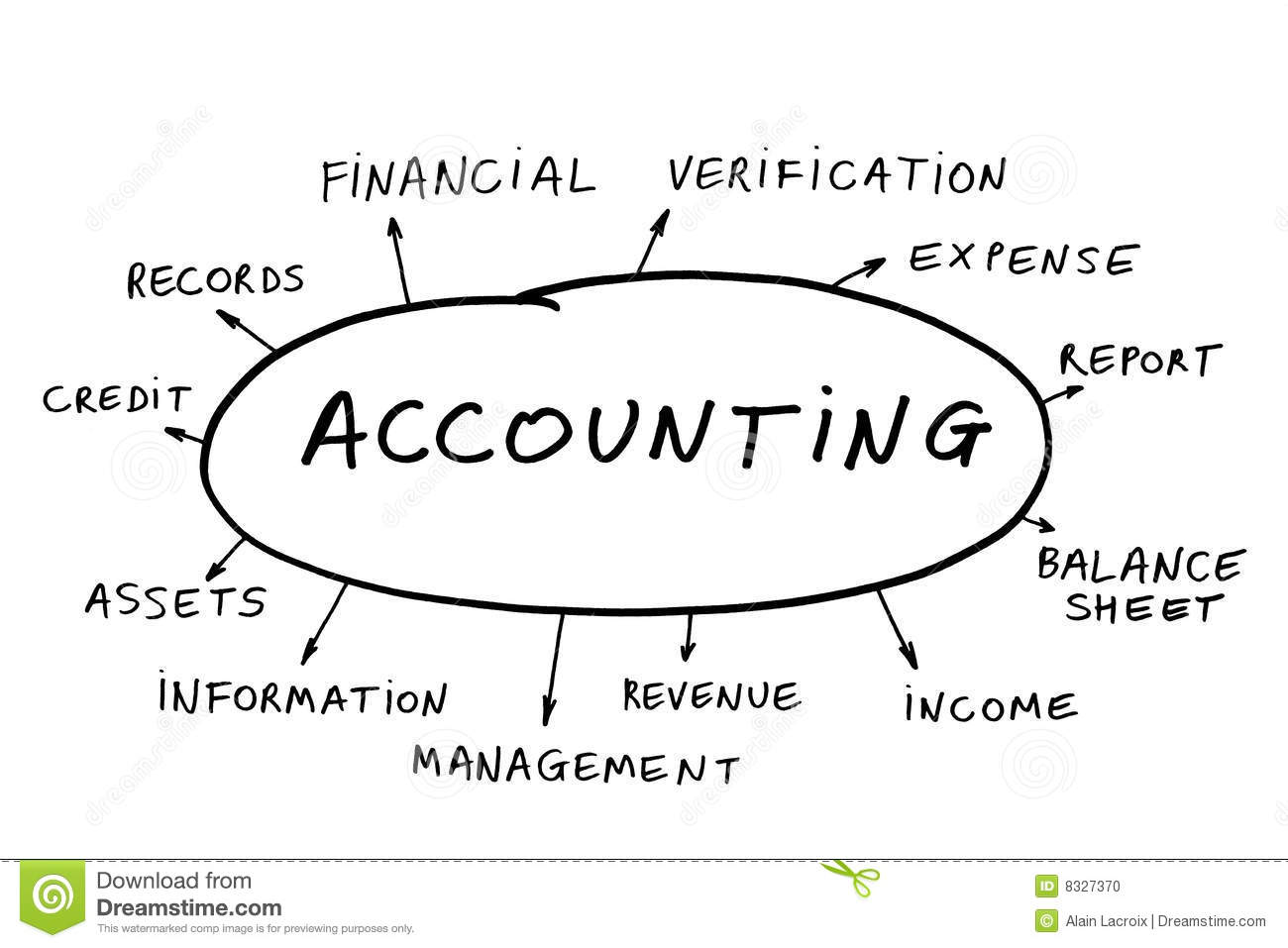 What Is Accounting Concept