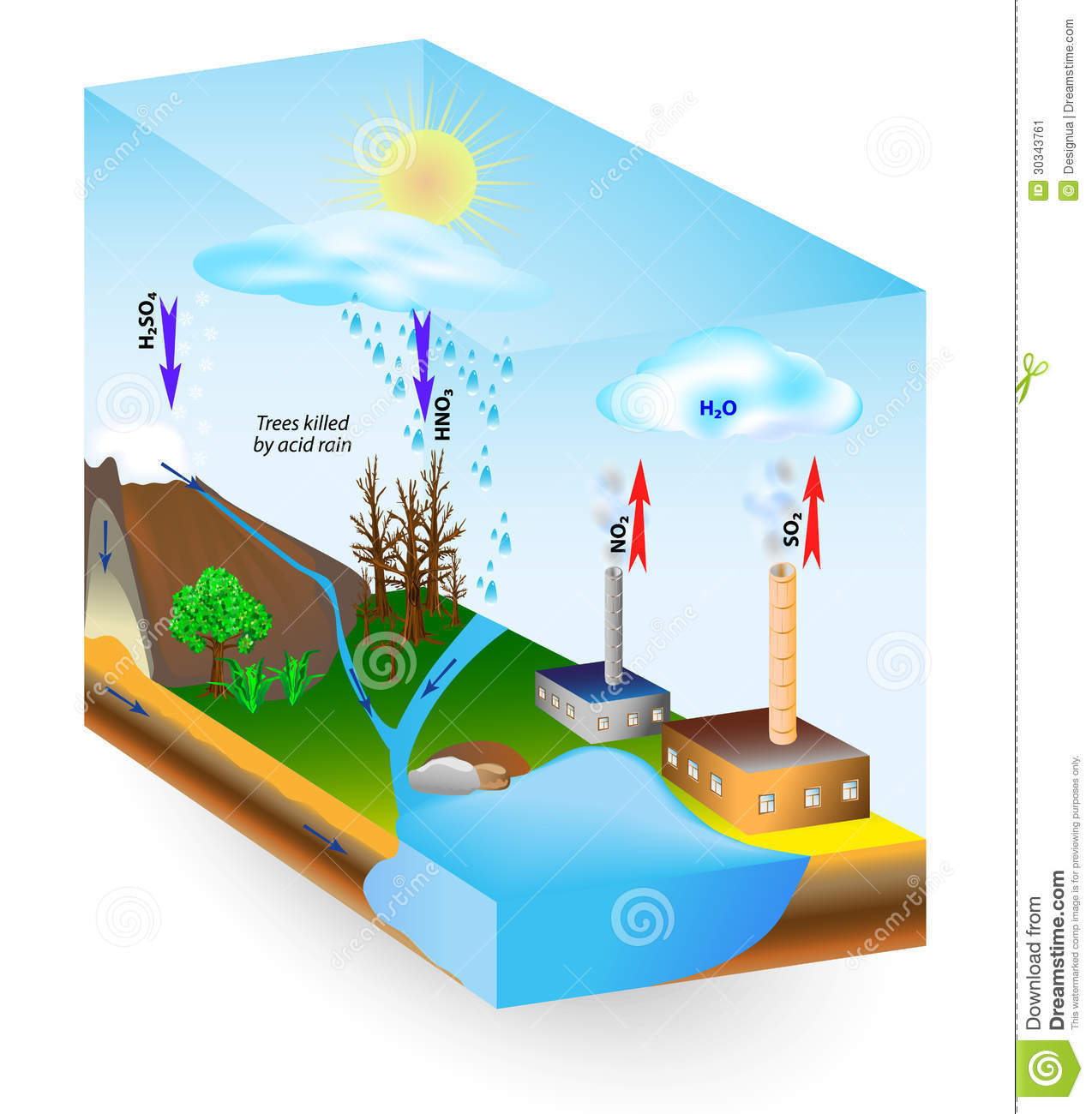 hight resolution of acid rain is caused by emissions of sulfur dioxide and nitrogen oxide which react with the water molecules in the atmosphere to produce acids low ph