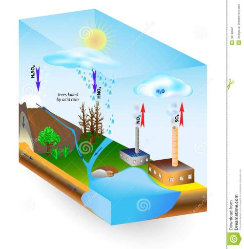small resolution of acid rain is caused by emissions of sulfur dioxide and nitrogen oxide which react with the water molecules in the atmosphere to produce acids low ph