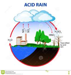 water acid rain diagram wire management wiring diagram water acid rain diagram [ 1300 x 1390 Pixel ]