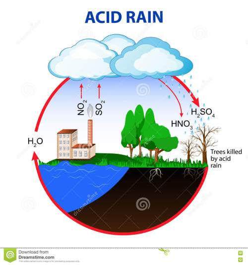 small resolution of water acid rain diagram wire management wiring diagram water acid rain diagram