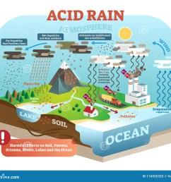 acid rain cycle in nature ecosystem isometric infographic scene diagram of acid rain cycle [ 1300 x 1166 Pixel ]