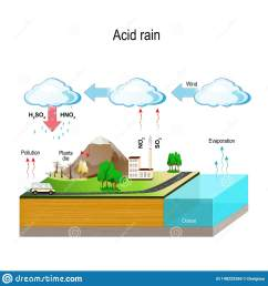 acid rain water cycle stock vector illustration of factory 148225260 acid rain water cycle diagram [ 1600 x 1689 Pixel ]