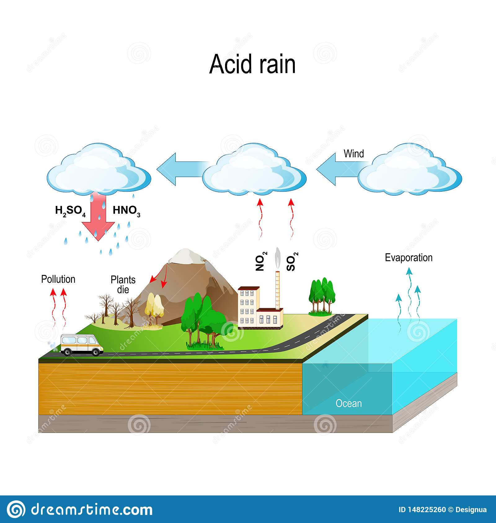 hight resolution of acid rain water cycle stock vector illustration of factory 148225260 acid rain water cycle diagram