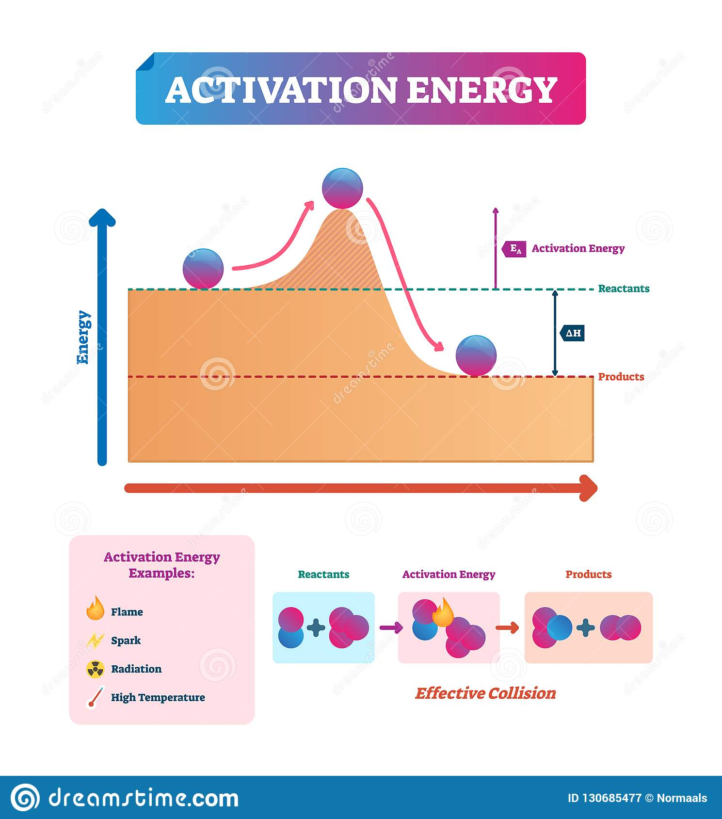 Activation Energy Vector Illustration Chemical