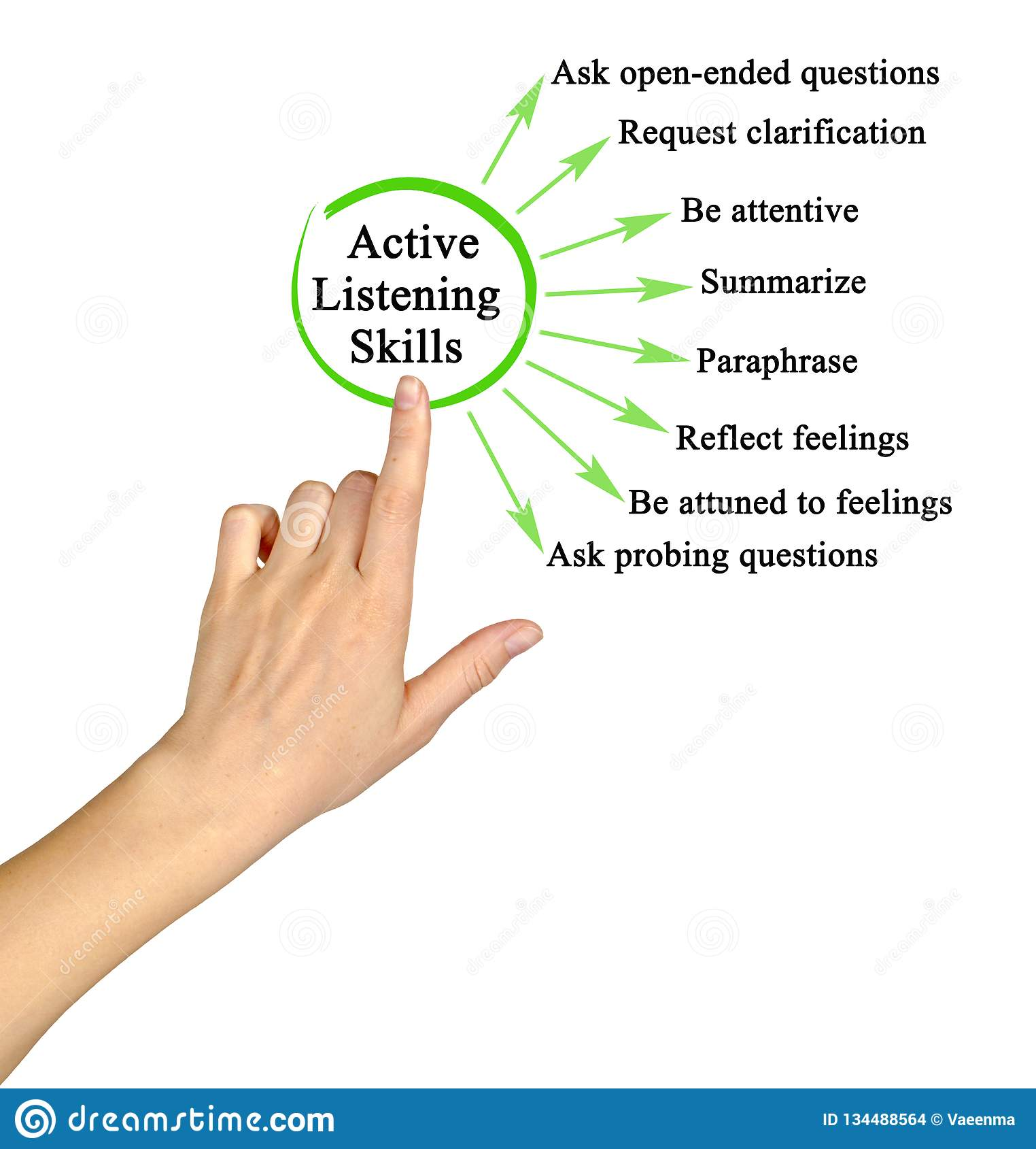 Active Listening Skills Stock Photo Image Of Virtual