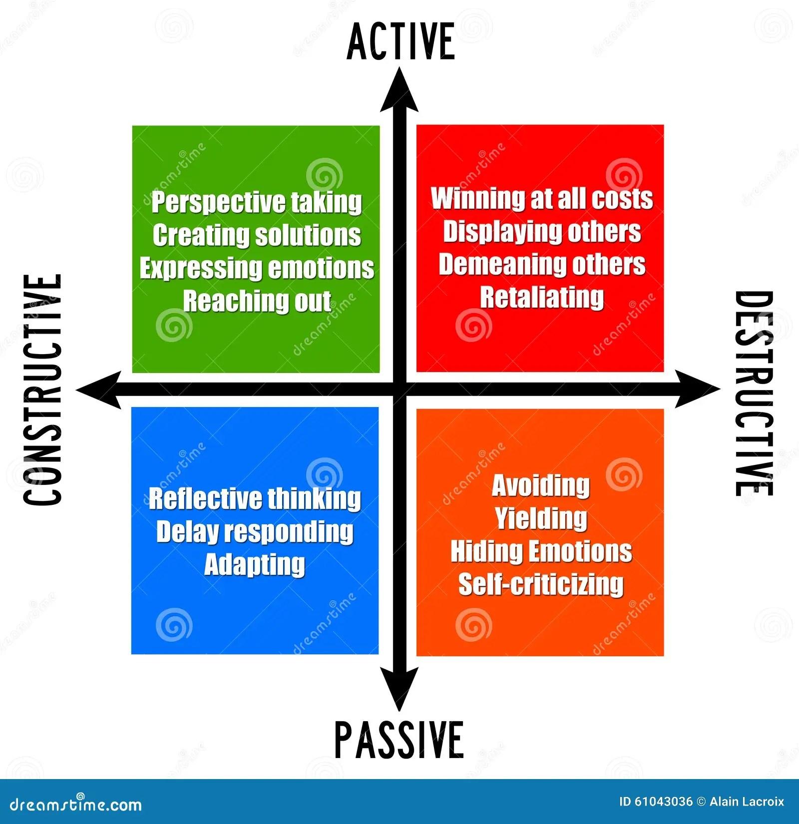 Active Passive Stock Illustration Illustration Of