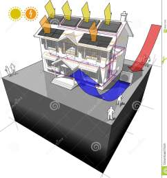 diagram of a classic colonial house with air source heat pump and solar water heater on the roof as source of energy for heating to radiators and  [ 1318 x 1300 Pixel ]