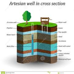 Soil Profile Diagram Of Michigan Blank Ternary Schematic Cartoons Illustrations And Vector Stock Images