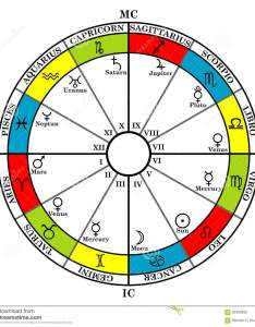 Astrology zodiac with natal chart signs houses and plan also rh dreamstime