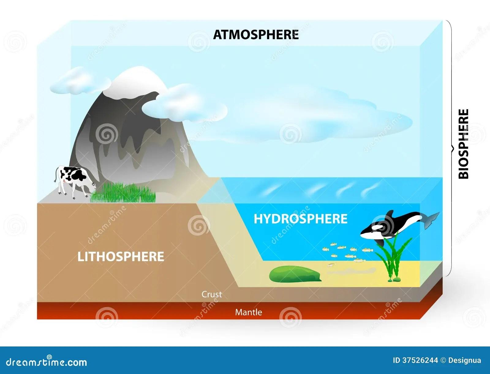 hydrosphere lithosphere atmosphere diagram 2000 vw beetle wiring biosphere stock