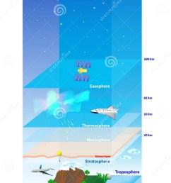 atmosphere of earth layer vector diagram [ 902 x 1300 Pixel ]