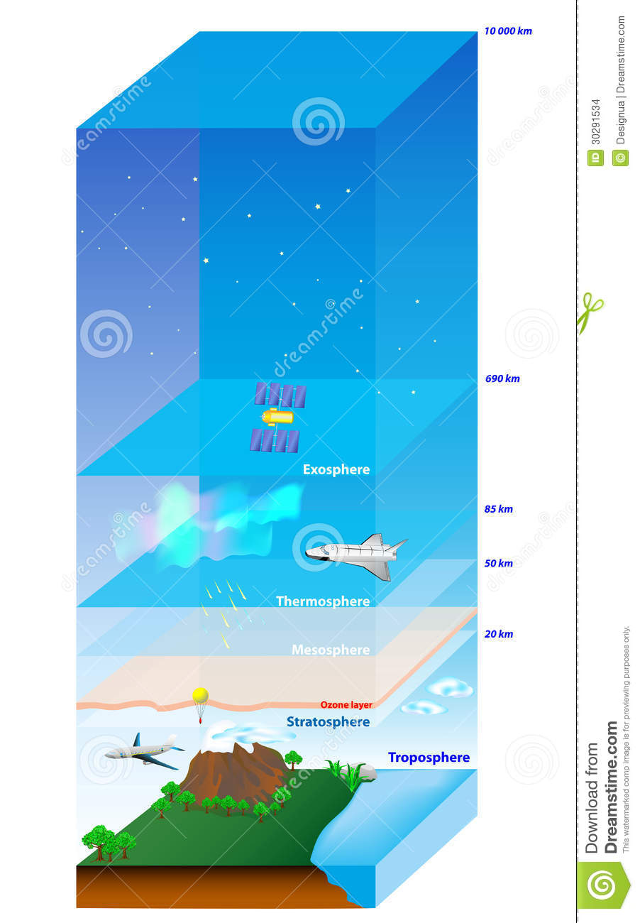 hight resolution of atmosphere of earth layer vector diagram