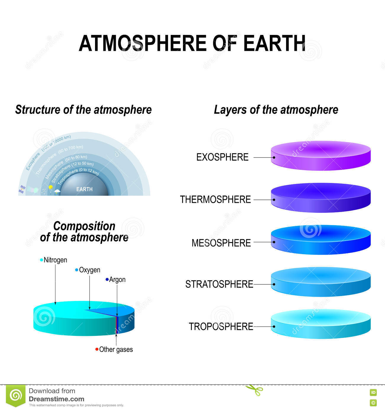 hight resolution of atmosphere of earth layers structure and composition of the atmosphere exosphere thermosphere mesosphere stratosphere troposphere infographic vector