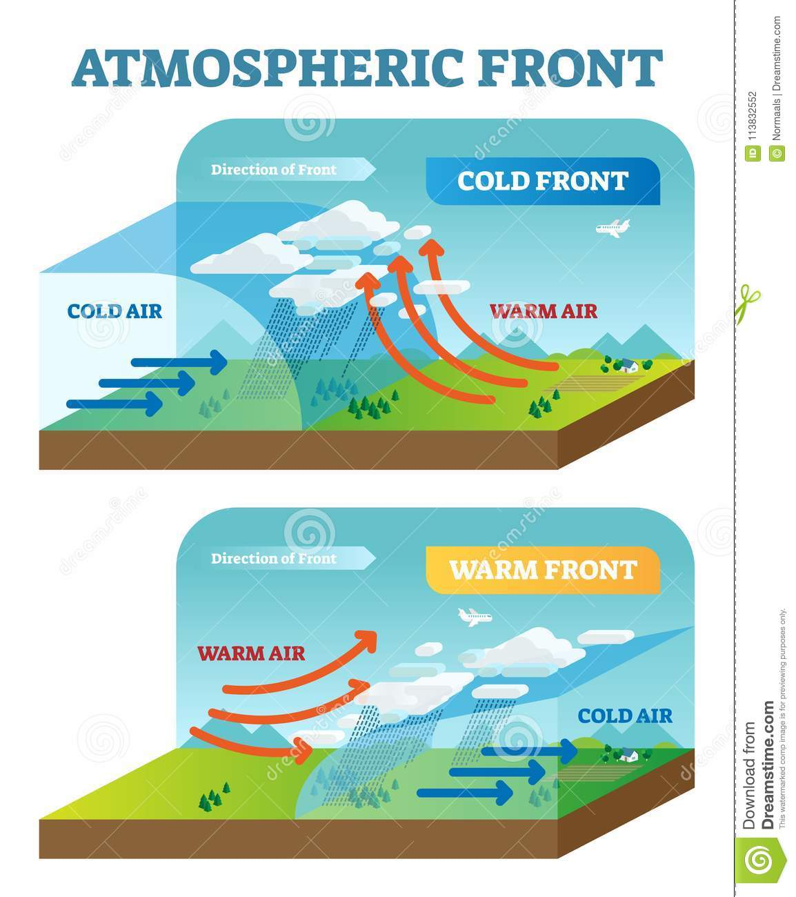 Atmospheric Front Vector Illustration Diagram With Cold